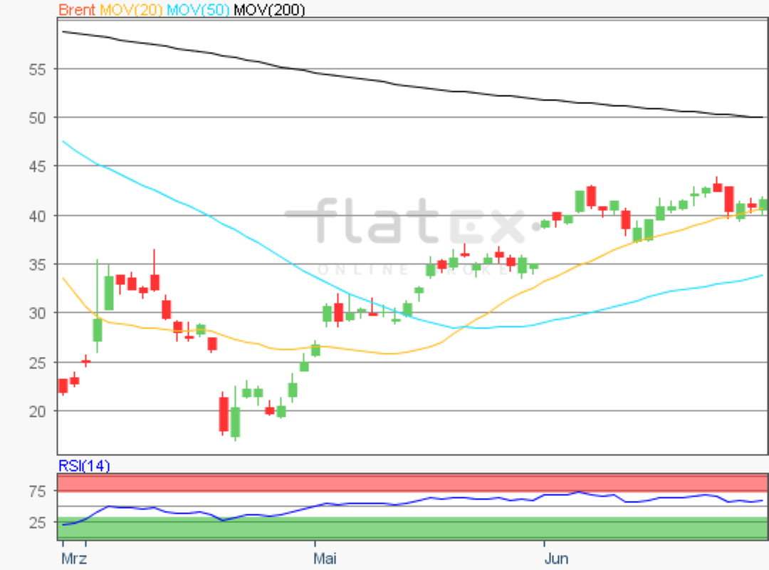 flatex-brent-30062020.png