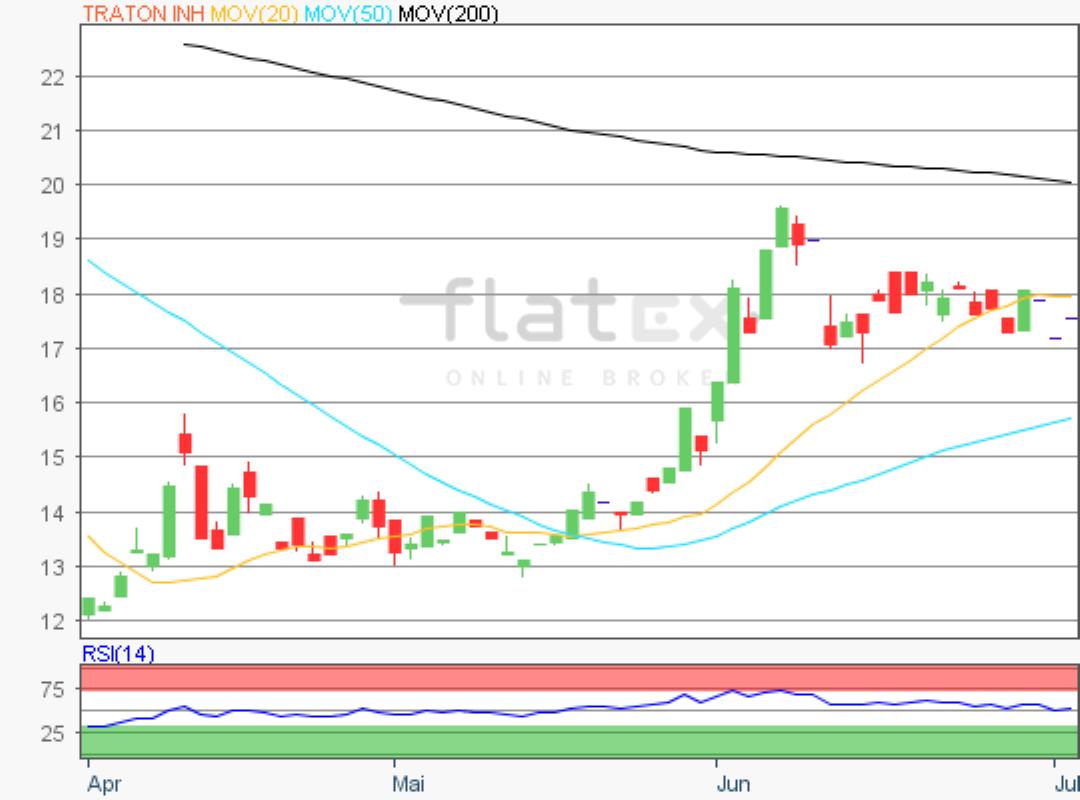 flatex-traton-02072020.png
