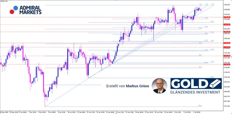 gold-analyse-und-prognose-07072020-chartanalyse_800.png