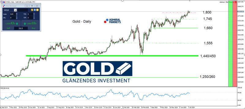 gold-analyse-14072020-mit-setups_800.png