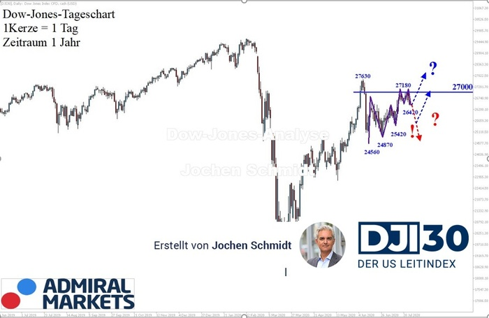 dow-jones-analyse-nach-markttechnik-25072020-dji30-us30.jpg