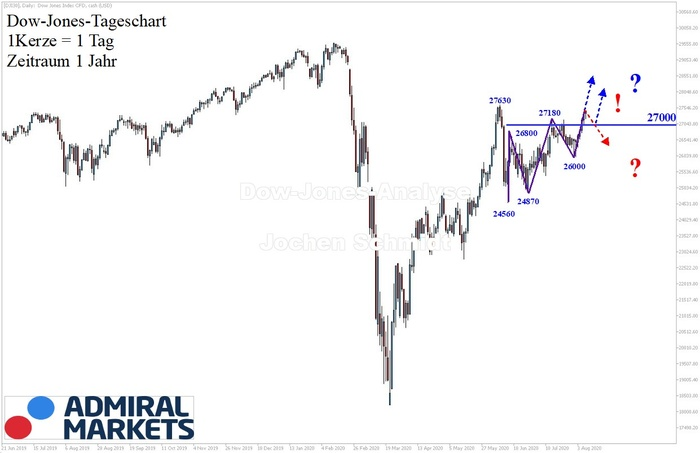 dow-jones-analyse-1-jahre-ansicht-08082020-chartanalyse-us-index.jpg