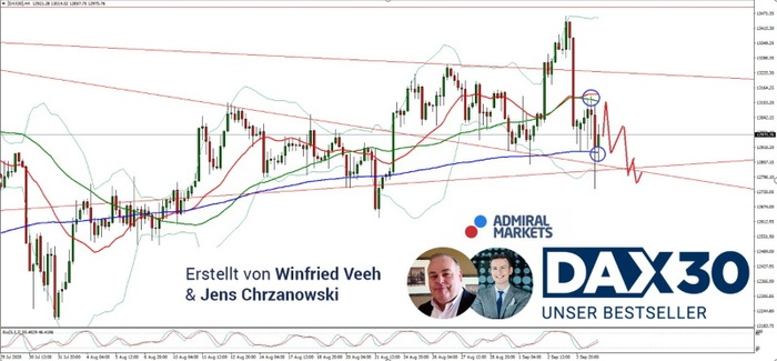 dax-analyse-prognose-07092020-dax30-chartanalyse_800.jpg