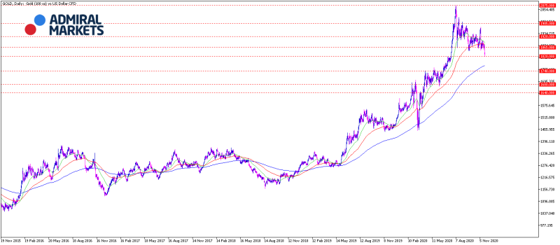 gold_analyse_24112020_-_daily_chart_800.png