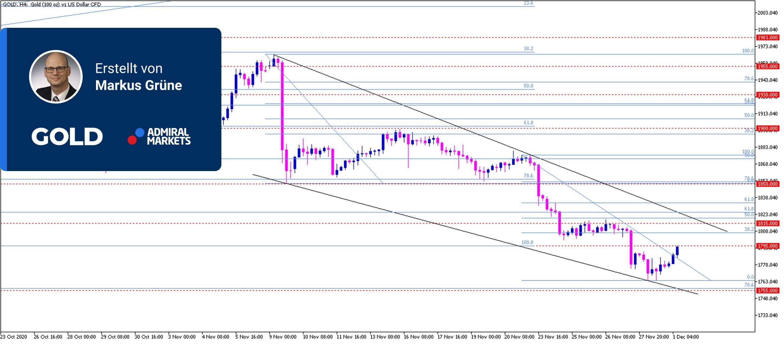gold-chartanalyse-01122020-gold-prognose-und-setups.jpg