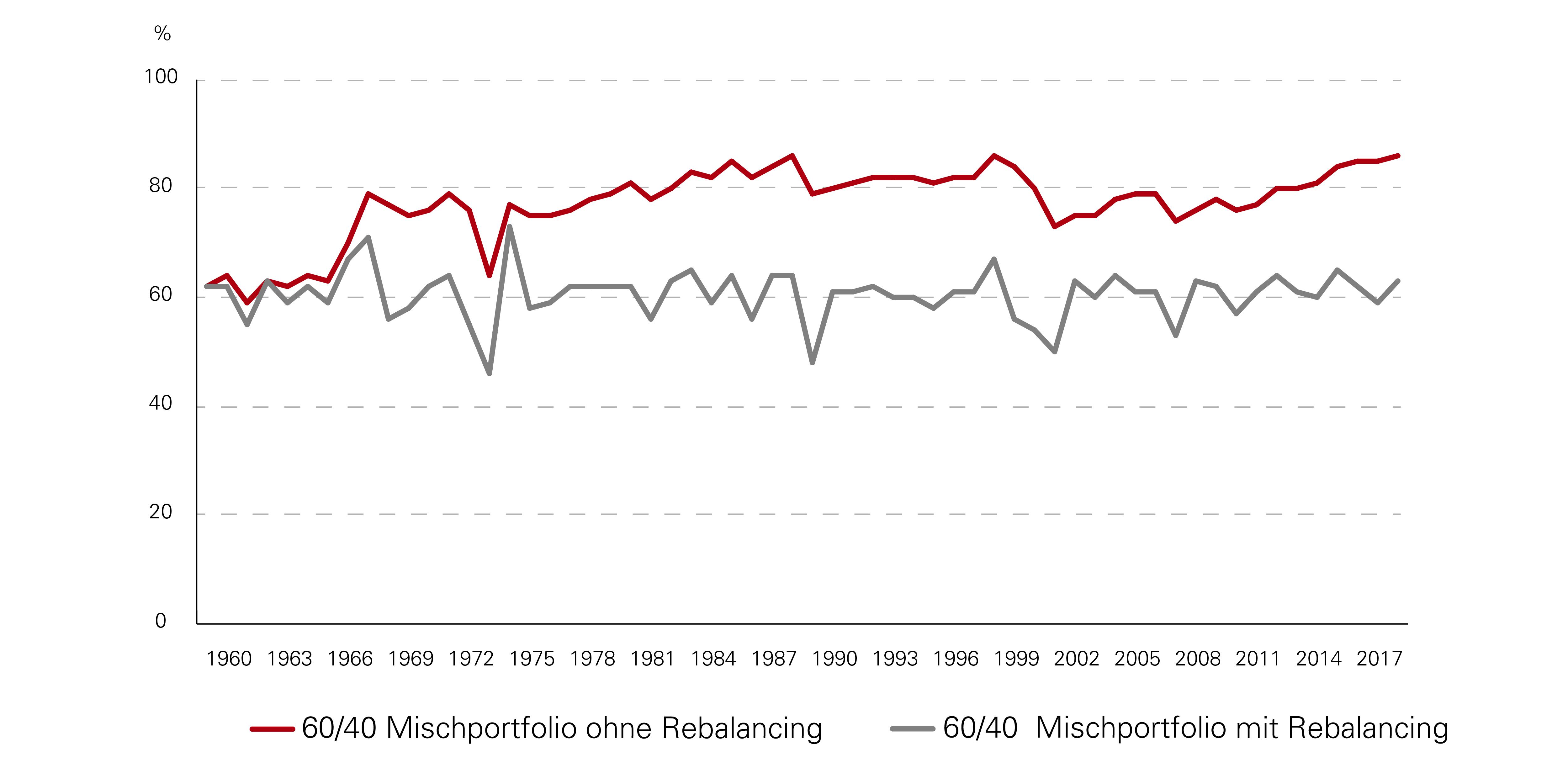 worauf-anleger-auswahl-multi-asset-fonds-chart-1200x600px.jpg