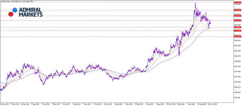 gold-analyse-am-08122020-chartanalyse-setups-prognose_800.jpg