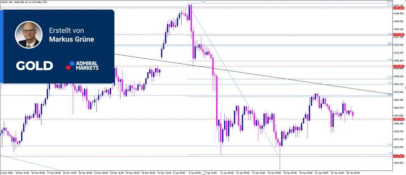 gold-chartanalyse-26012021-analyse-setups-daytrading-gold-cfd_800.jpg