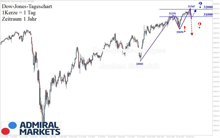 dow-jones-chartanalyse-1-jahr-am-27022021-dow-jones-daytrading.jpg