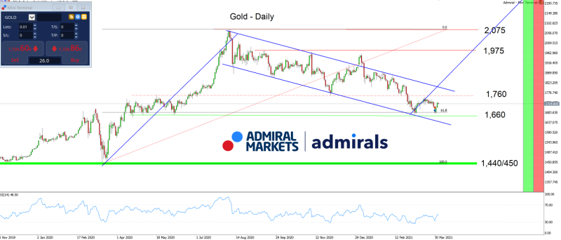 gold-chartanalyse-am-06042021-daily-gold-aktuell_800.png