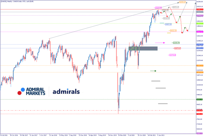 dax_chartanalyse_weekly_am_27062021_-_dax_cfd_daytrading_800.png