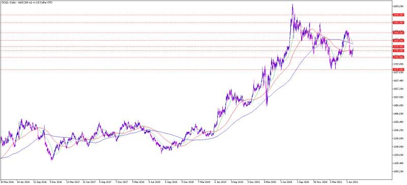 gold_chartanalyse_daily_am_06072021_-_gold_prognose_800.png