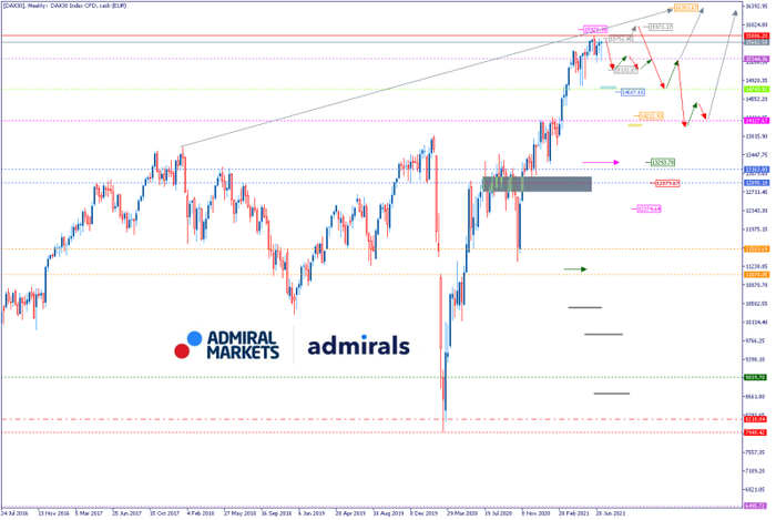 dax_weekly_chart_110721_-_dax_daytrading_800.png
