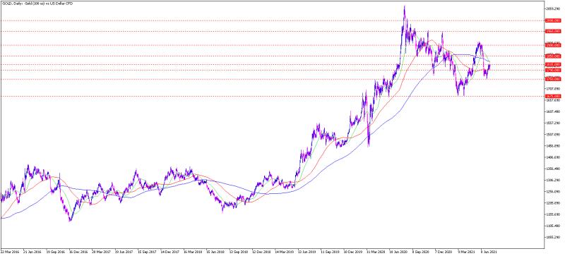 gold_chartanalyse_daily_am_130721_-_gold_prognose_800.png