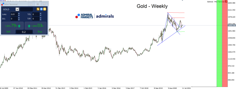 gold_chartanalyse_weekly_am_20072021_-_gold_aktuell_800.png