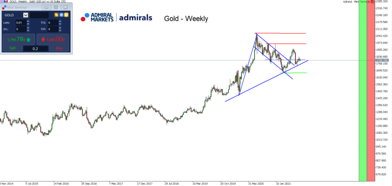 gold_chartanalyse_am_27072021_-_weekly_-_gold_aktuell_800.png