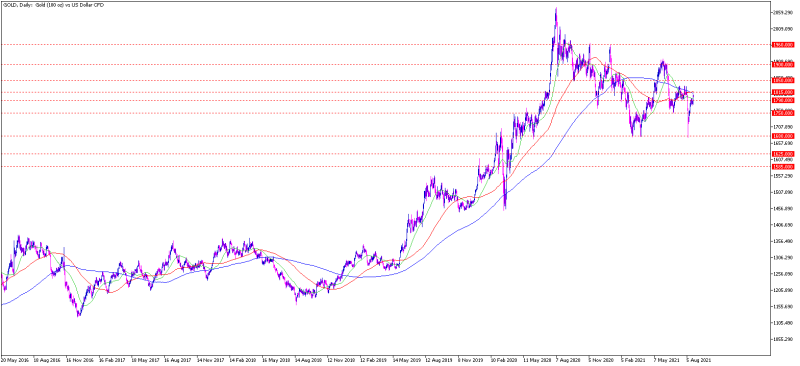 gold_chart_admiral-14082021_800.png