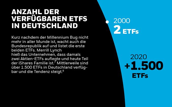 Steigende Zahl der ETFs in Deutschland