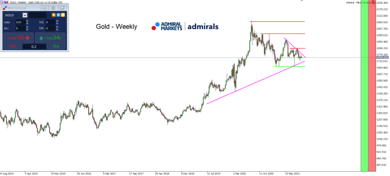gold_analyse_am_12102021_weekly_-_gold_aktuell_800.png