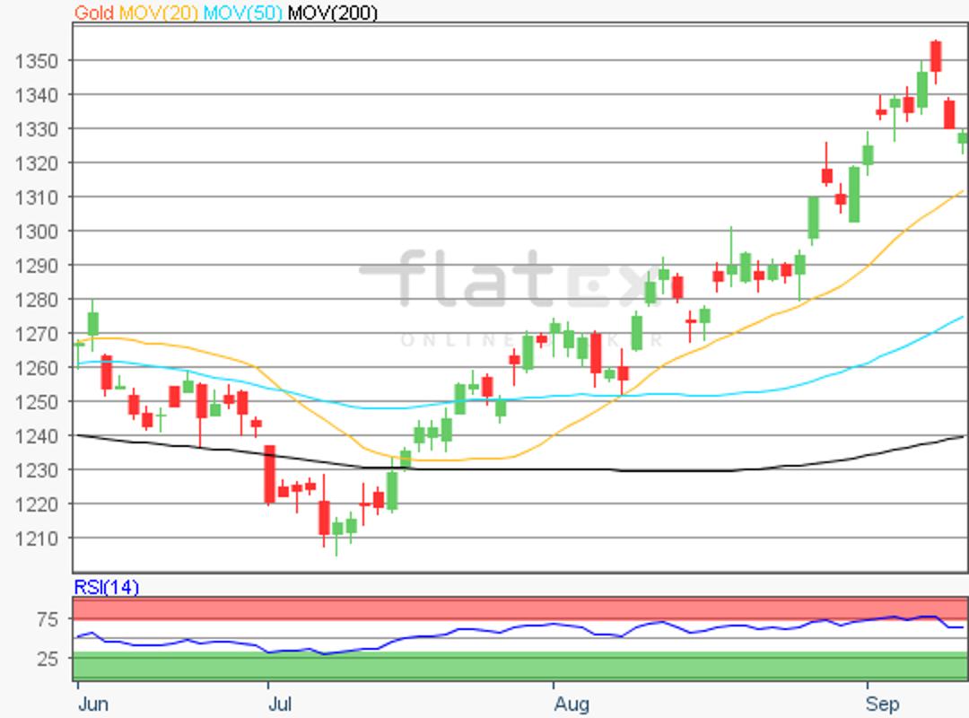 flatex-gold-13092017.png
