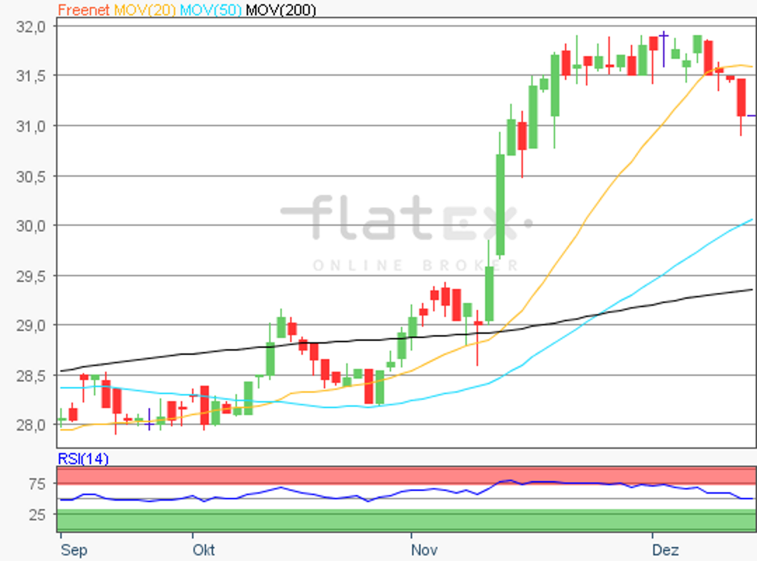flatex-freenet-14122017.png