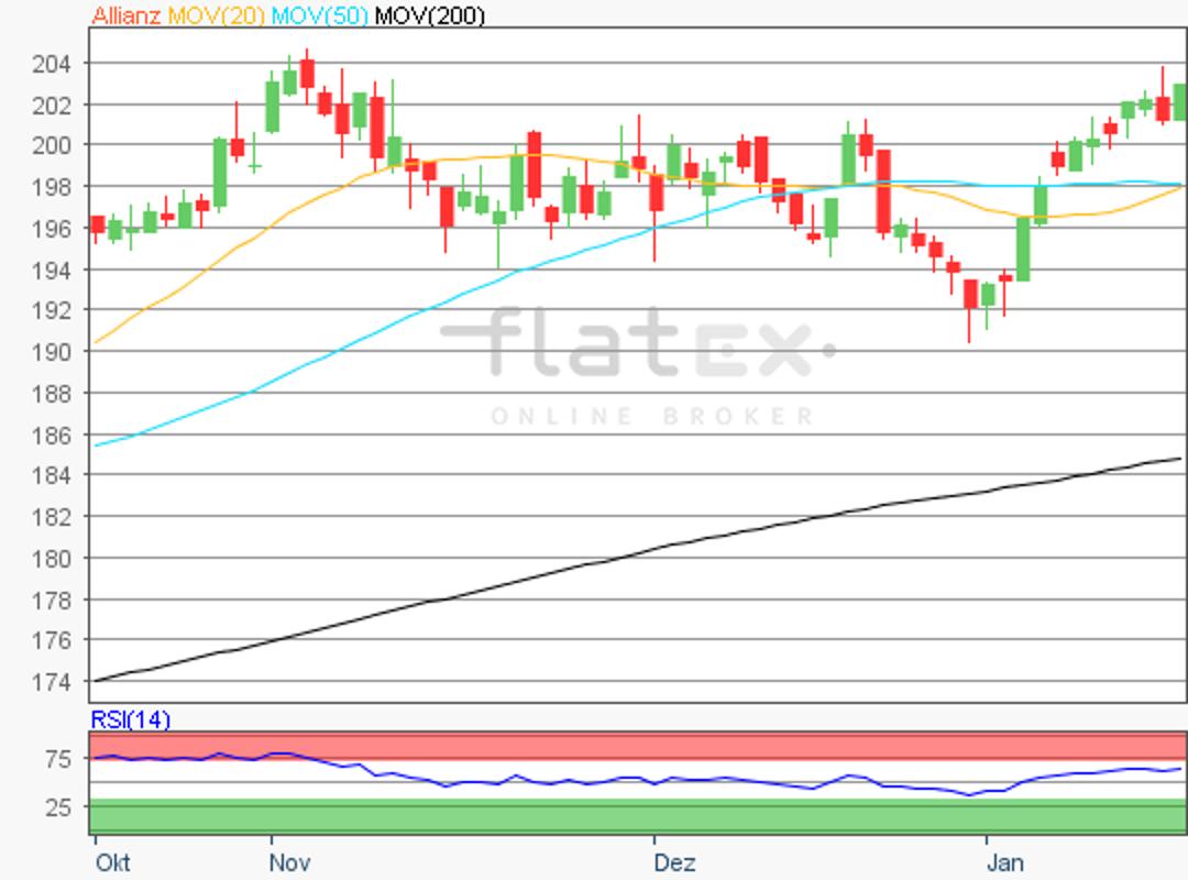flatex-allinaz-17012018.png