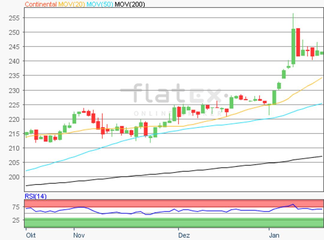 flatex-continental-17012018.png