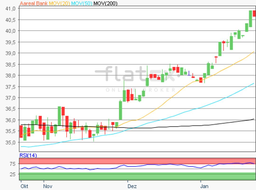 flatex-aareal-bank-22012018.png