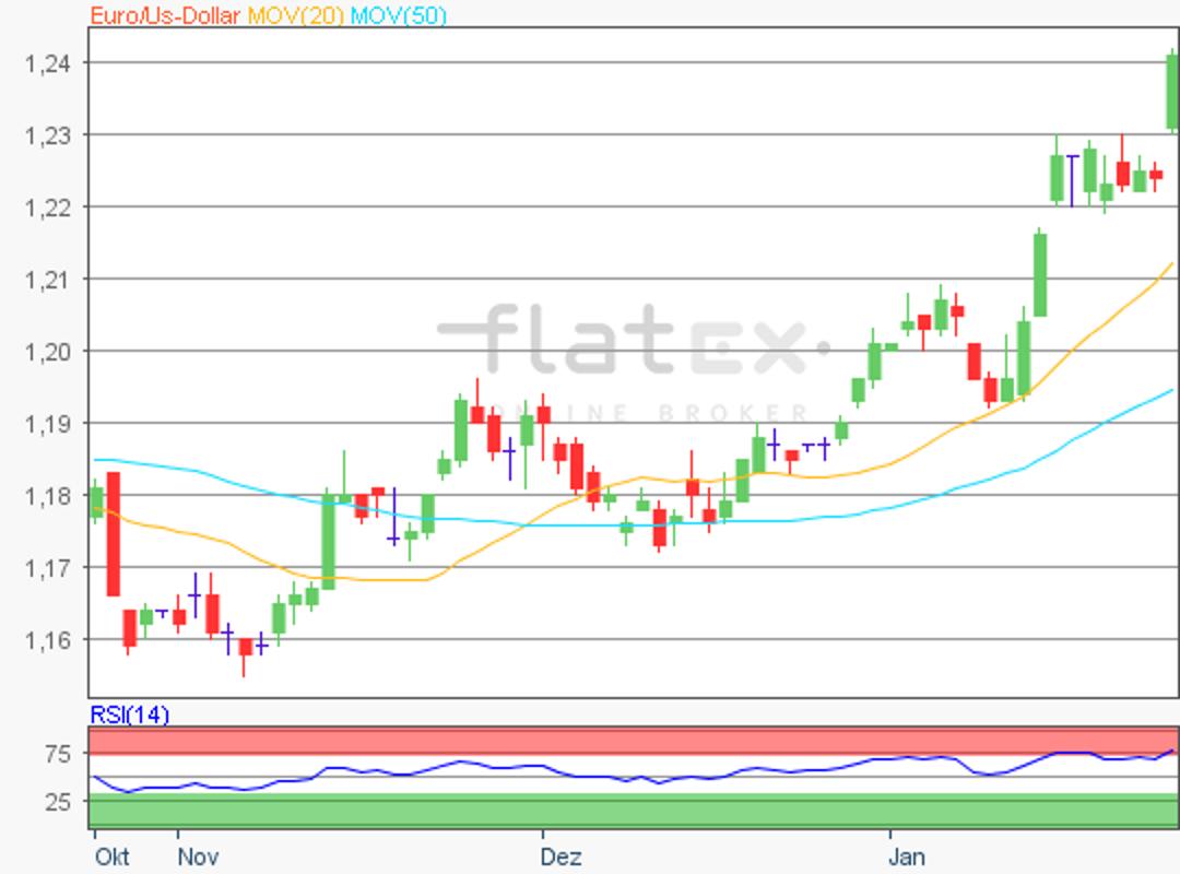 flatex-eurusd-25012018.png