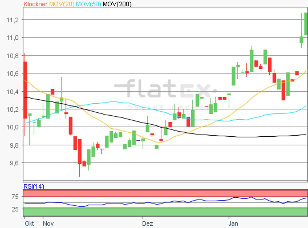 flatex-klockner-25012018.png