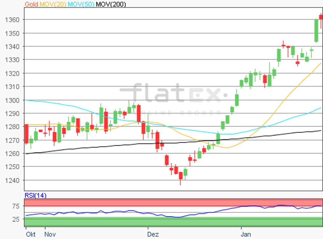 flatex-gold-26012018.png