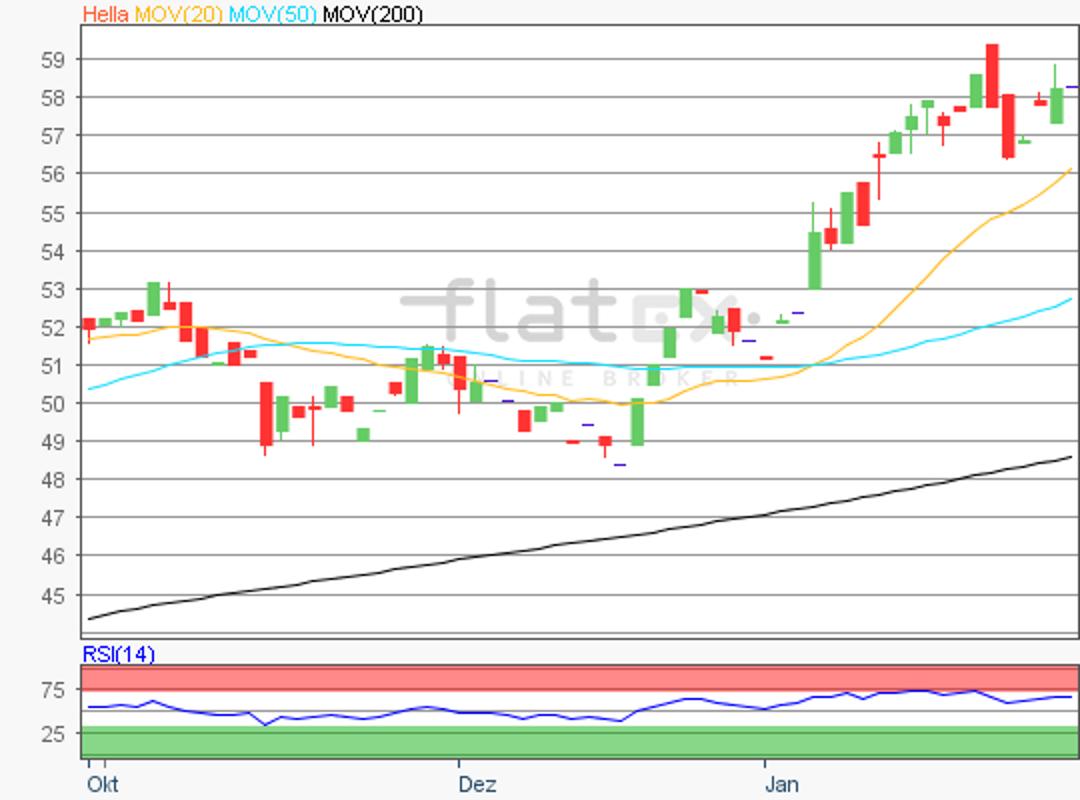 flatex-hella-29012018.png