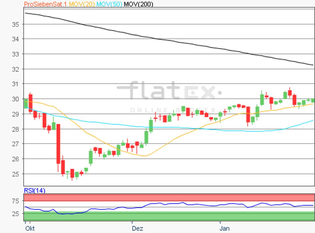 flatex-prosiebensat1-30012018.png