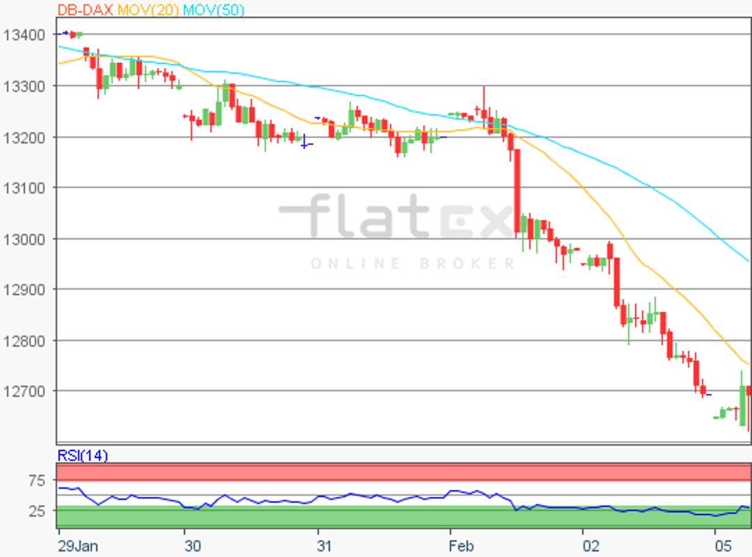 flatex-dax-update-05022018.png