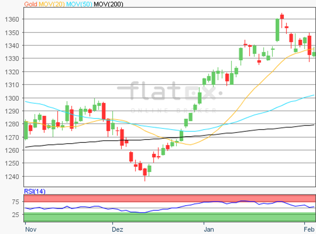 flatex-gold-06022018.png