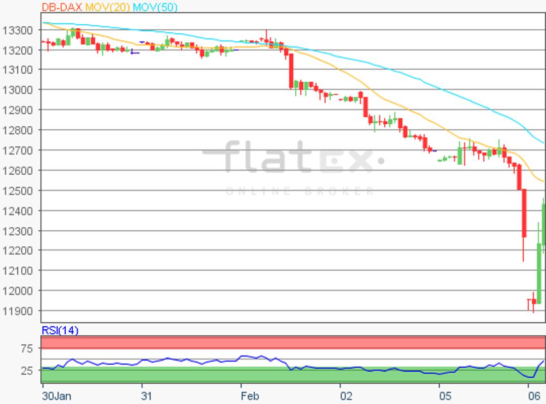 flatex-dax-update-06022018.png