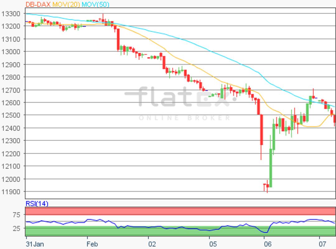 flatex-dax-update-07022018.png