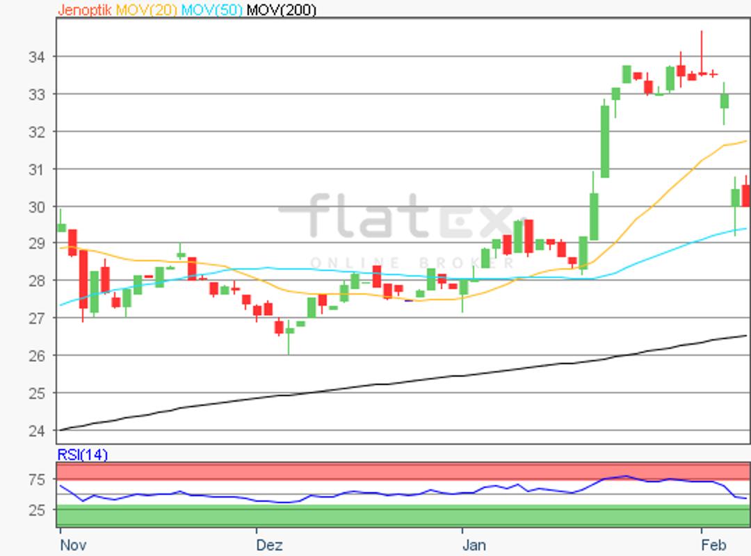 flatex-jenoptik-07022018.png