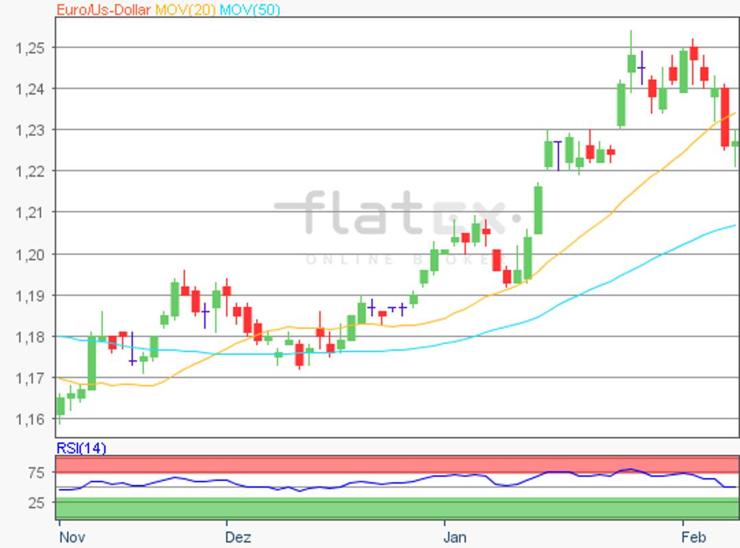 flatex-eurusd-09022018.png
