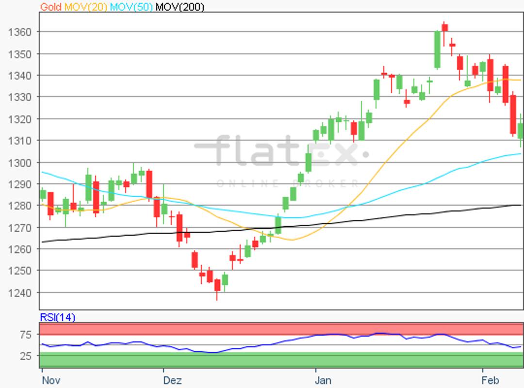 flatex-gold-09022018.png