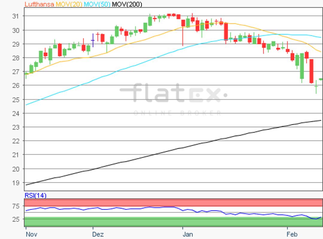 flatex-lufthansa-12022018.png