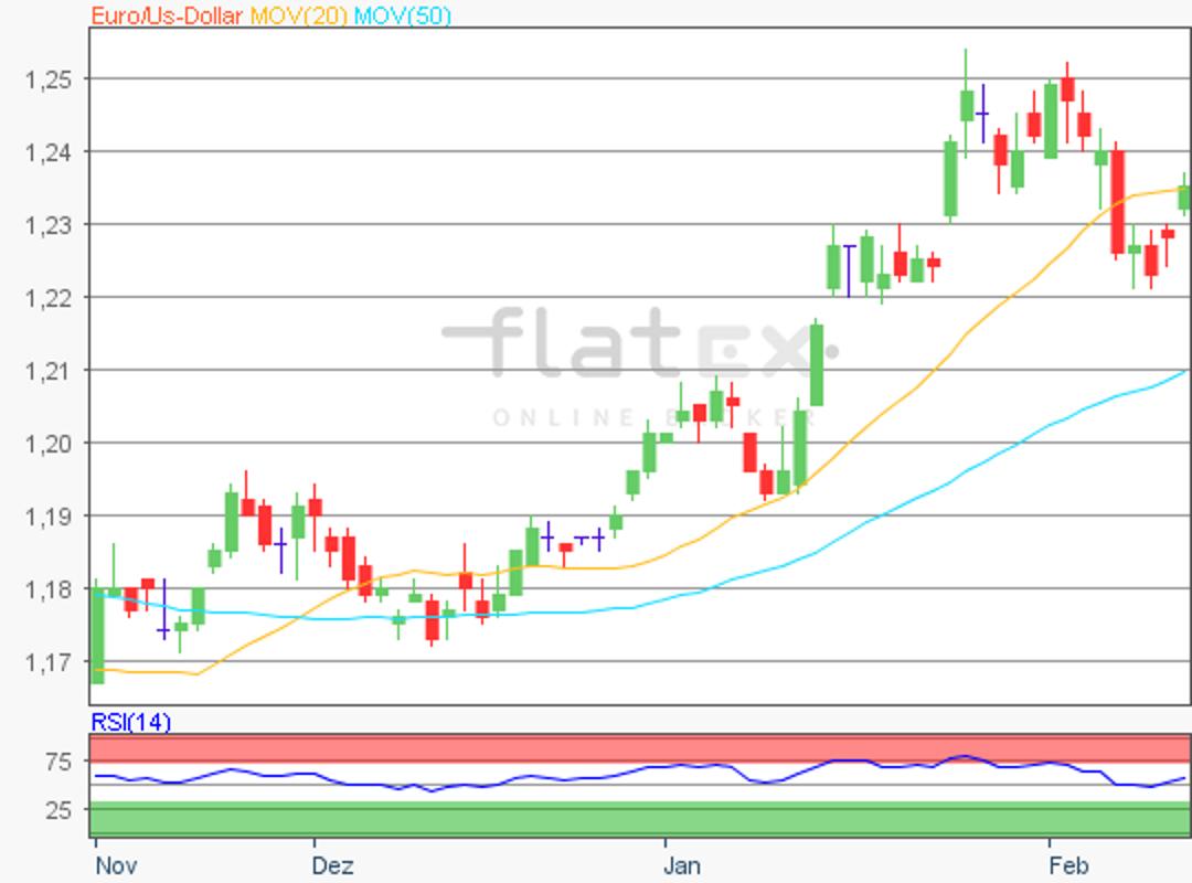 flatex-eurusd-14022018.png