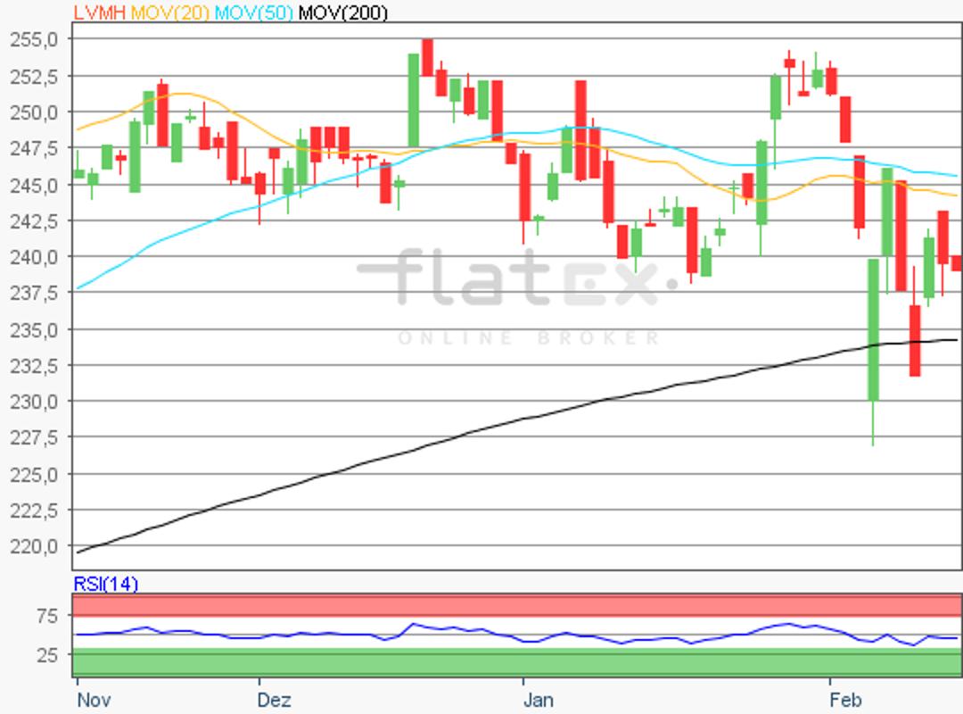 flatex-lvmh-14022018.png