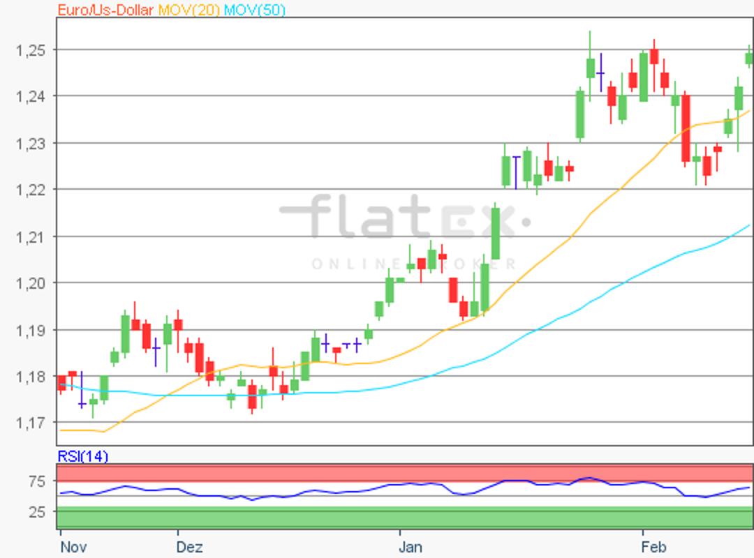 flatex-eurusd-16022018.png