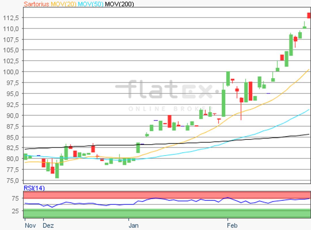 flatex-sartorius-27022018.png