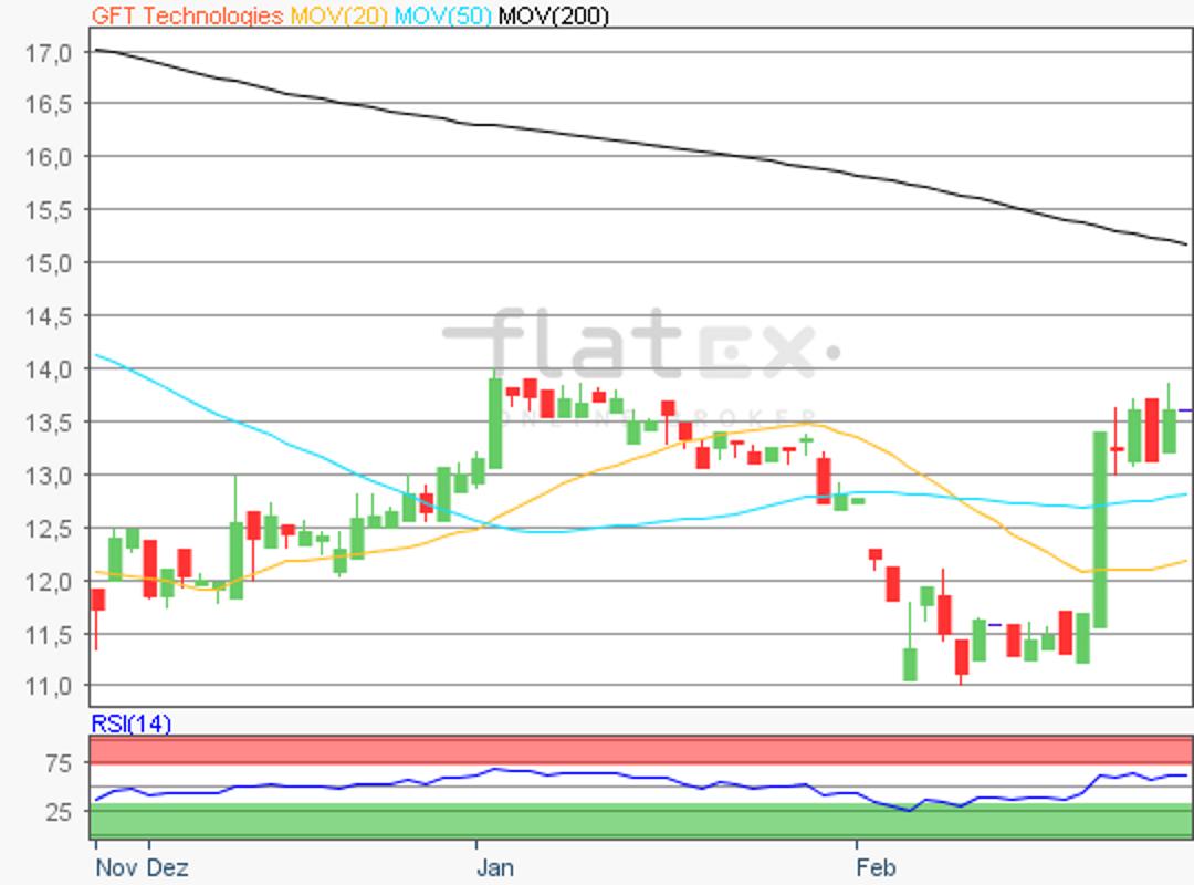 flatex-gft-28022018.png