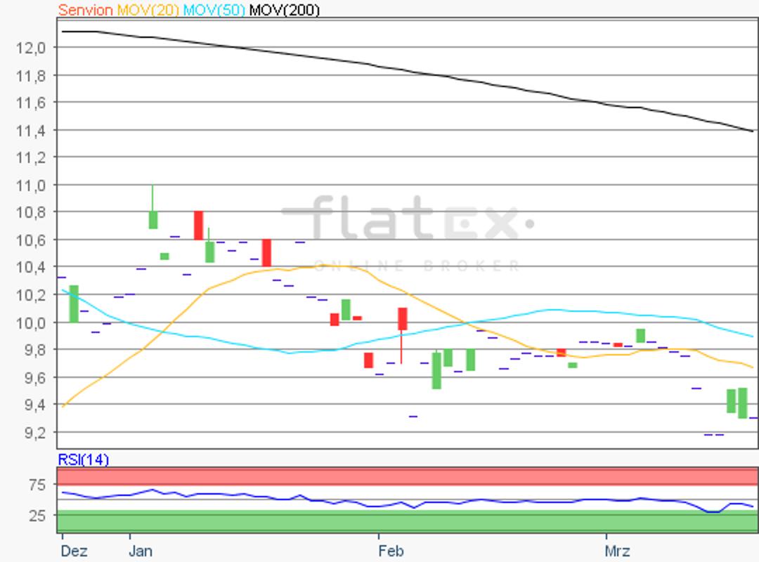 flatex-senvion-20032018.png
