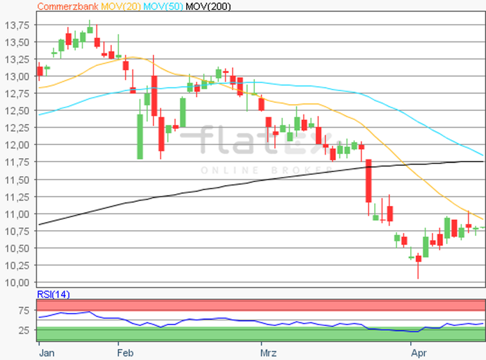 flatex-commerzbank-17042018.png