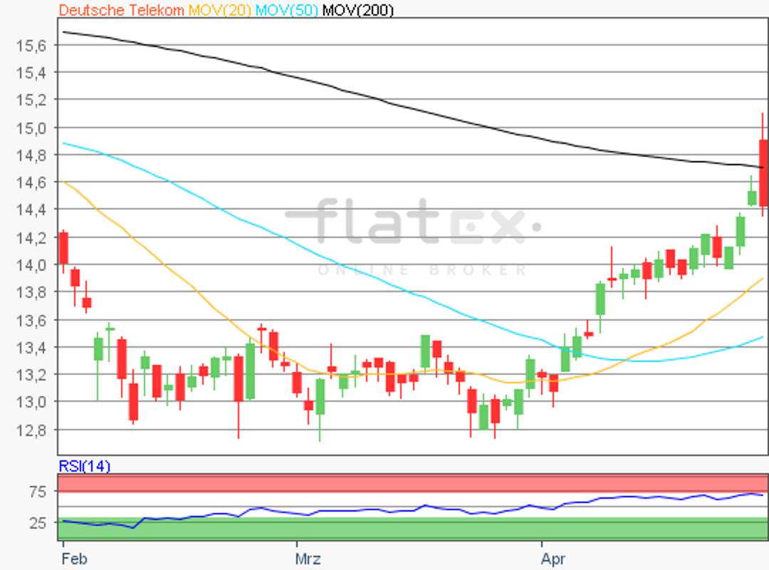 flatex-telekom-01052018.png