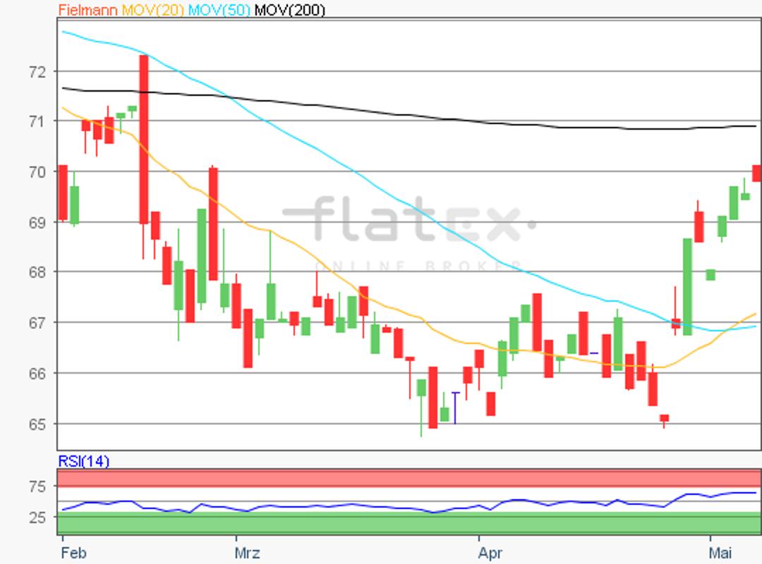 flatex-fielmann-08052018.png